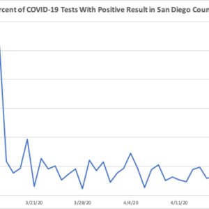 Percentage of Positive COVID-19 Tests in San Diego County